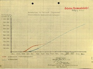 A graph showing the total area of two underground projects, A and B. They were looking to have 8x as much tunnel space by 1945 as they had in June, 1944 when the document was made.